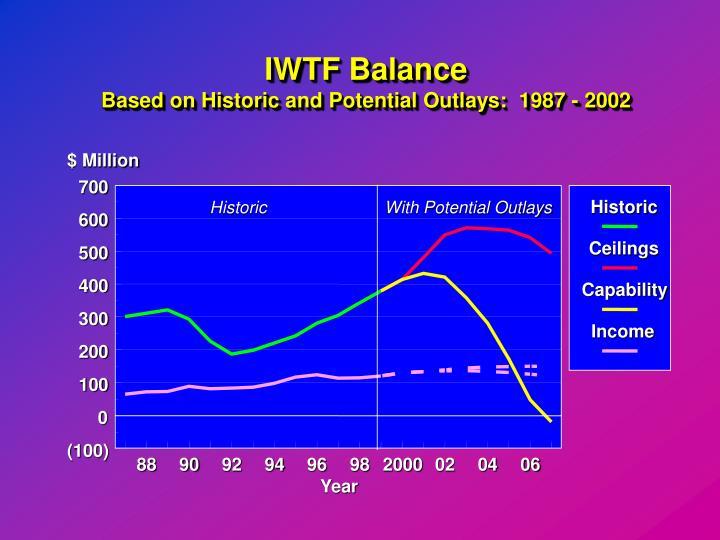 IWTF Balance