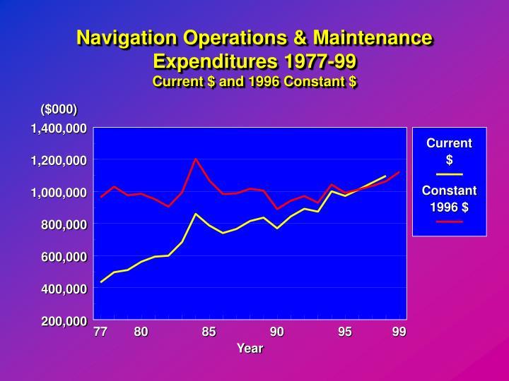 Navigation Operations & Maintenance Expenditures 1977-99