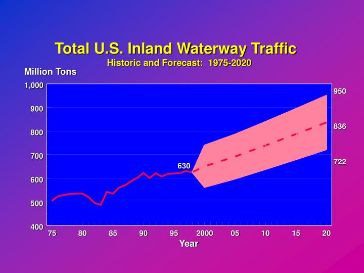 Total U.S. Inland Waterway Traffic