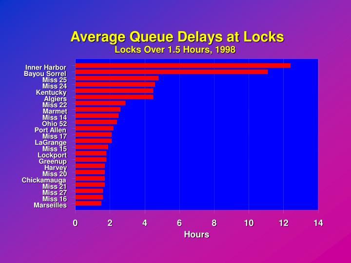 Average Queue Delays at Locks