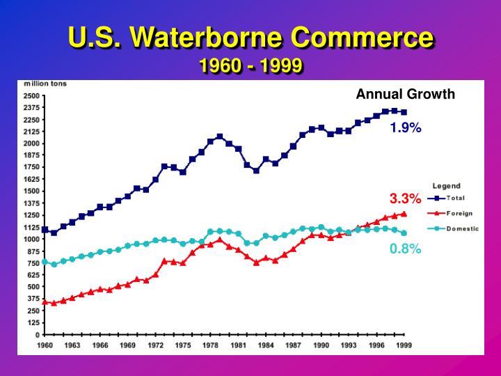 U.S. Waterborne Commerce