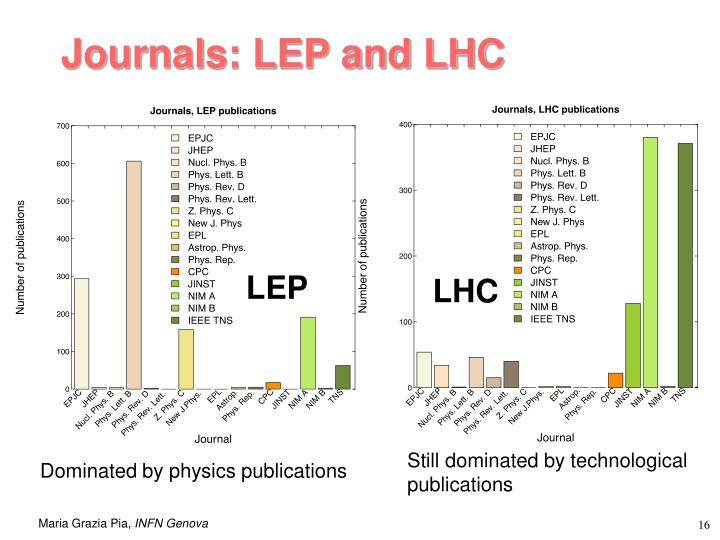 Journals: LEP and LHC