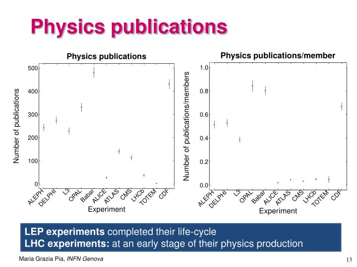 Physics publications