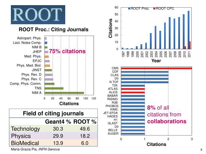 75% citations