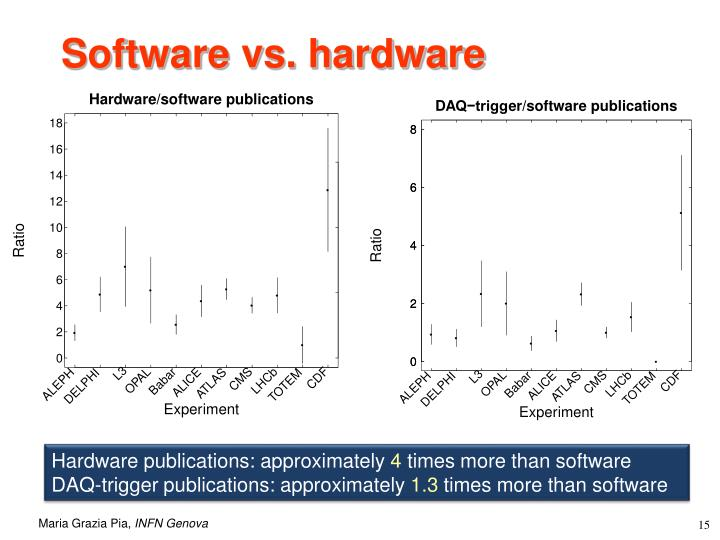 Software vs. hardware