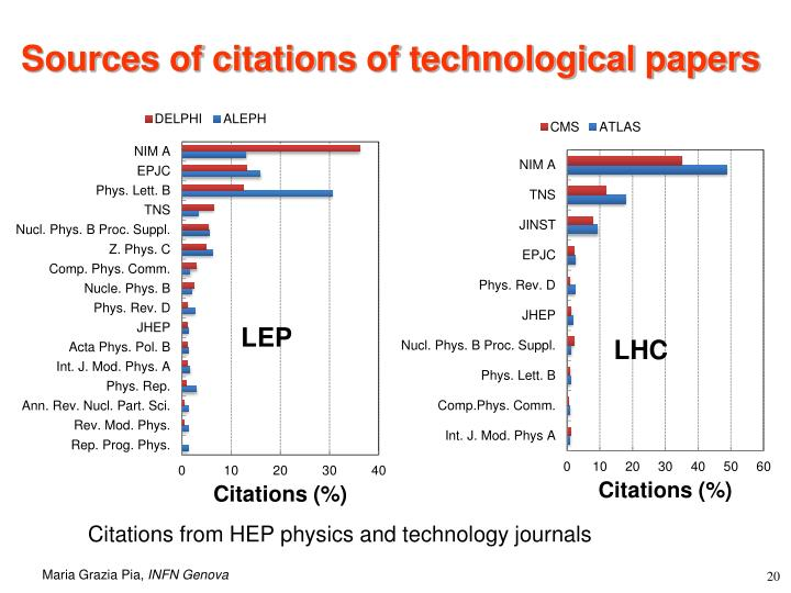 Sources of citations