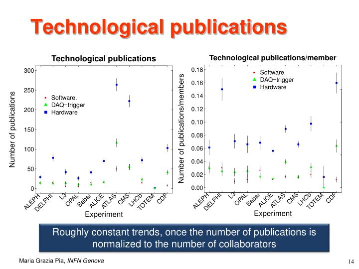 Technological publications