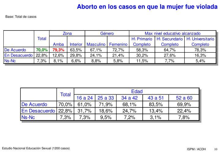 Aborto en los casos en que la mujer fue violada