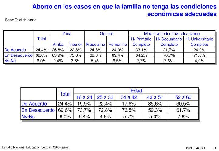 Aborto en los casos en que la familia no tenga las condiciones econmicas adecuadas