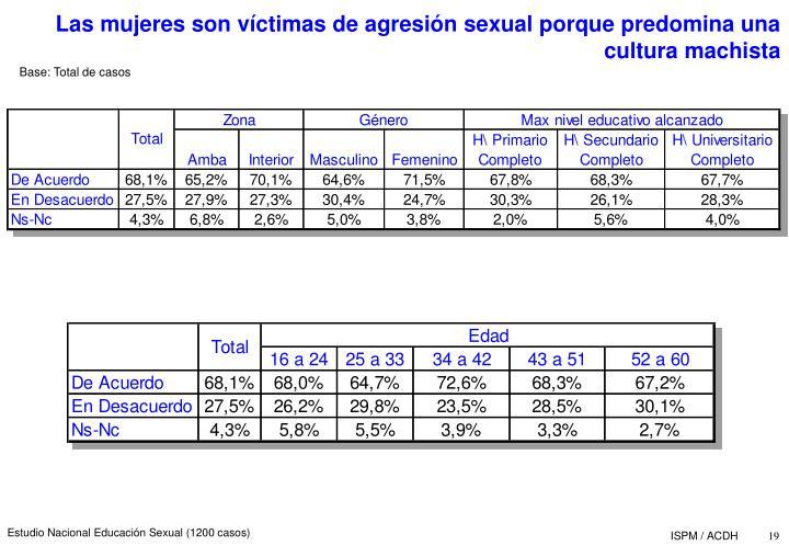 Las mujeres son vctimas de agresin sexual porque predomina una cultura machista