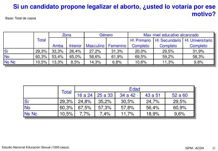 Si un candidato propone legalizar el aborto, usted lo votara por ese motivo?