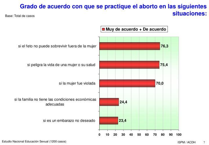 Grado de acuerdo con que se practique el aborto en las siguientes situaciones: