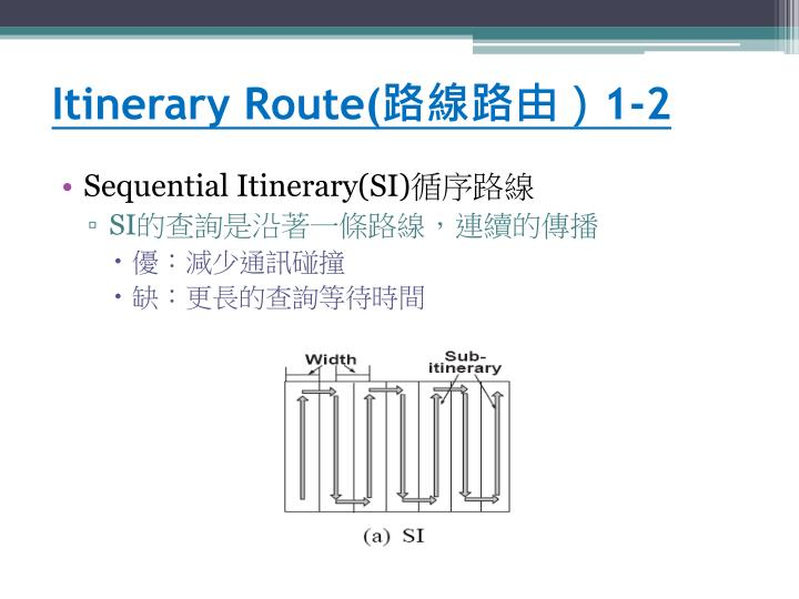 Itinerary Route(
