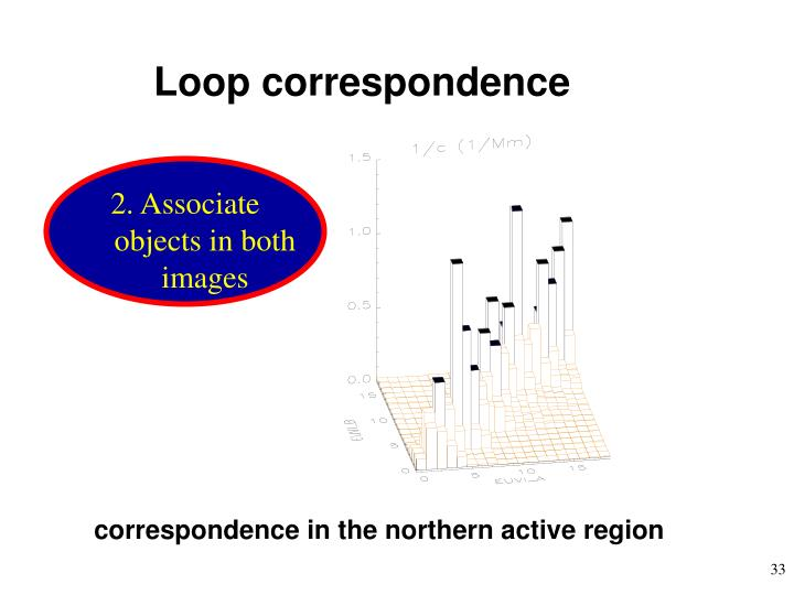 Loop correspondence