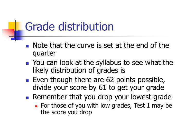 Grade distribution