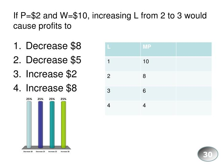 If P=$2 and W=$10, increasing L from 2 to 3 would cause profits to