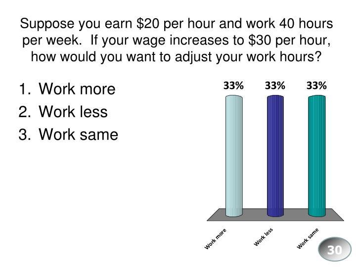 Suppose you earn $20 per hour and work 40 hours per week.  If your wage increases to $30 per hour, how would you want to adjust your work hours?