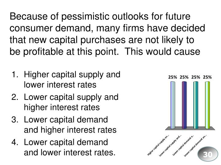 Because of pessimistic outlooks for future consumer demand, many firms have decided that new capital purchases are not likely to be profitable at this point.  This would cause