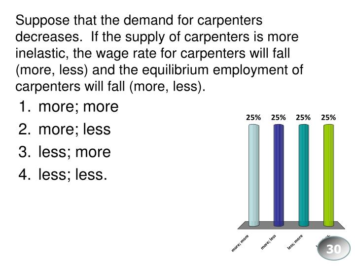Suppose that the demand for carpenters decreases.  If the supply of carpenters is more inelastic, the wage rate for carpenters will fall (more, less) and the equilibrium employment of carpenters will fall (more, less).
