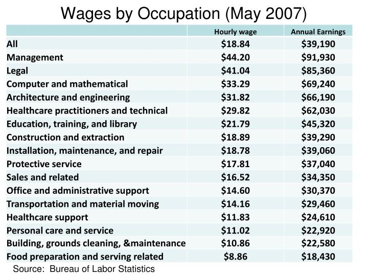 Wages by Occupation (May 2007)