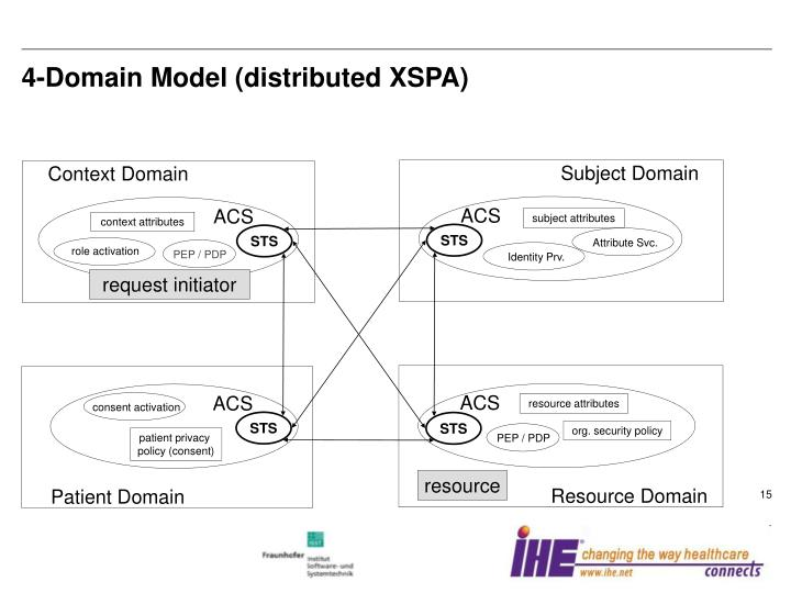 4-Domain Model (distributed XSPA)