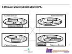 4 domain model distributed xspa