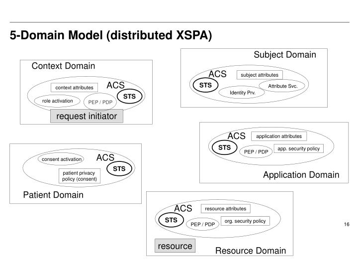 5-Domain Model (distributed XSPA)