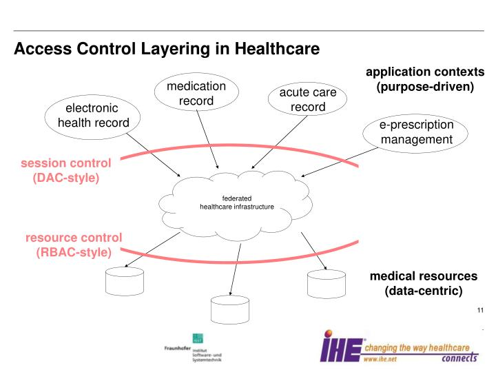 Access Control Layering in Healthcare