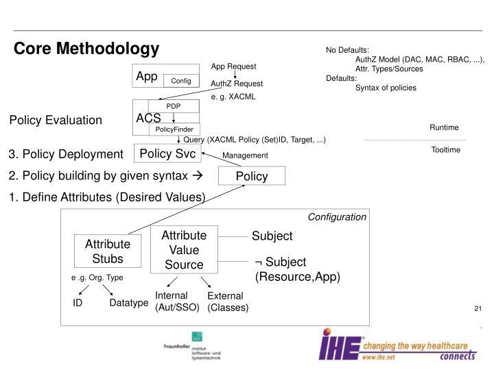 Core Methodology