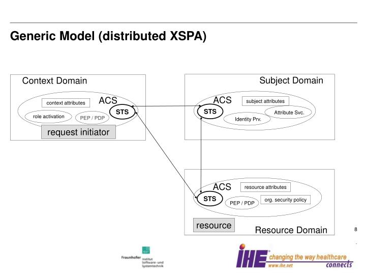 Generic Model (distributed XSPA)