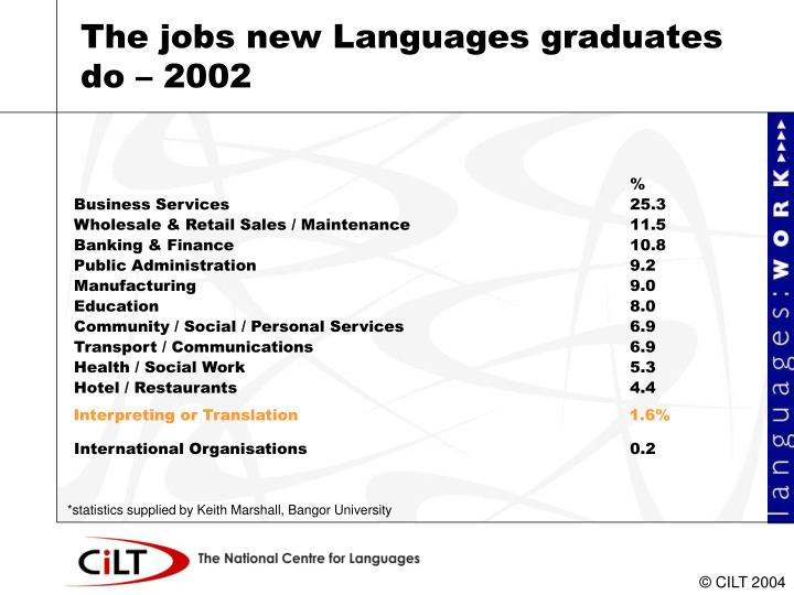 The jobs new Languages graduates do – 2002