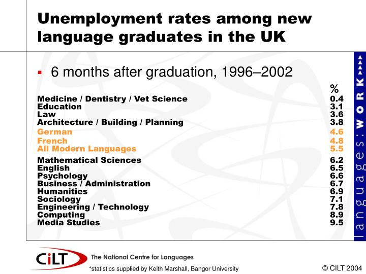 Unemployment rates among new language graduates in the UK