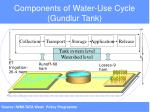 components of water use cycle gundlur tank