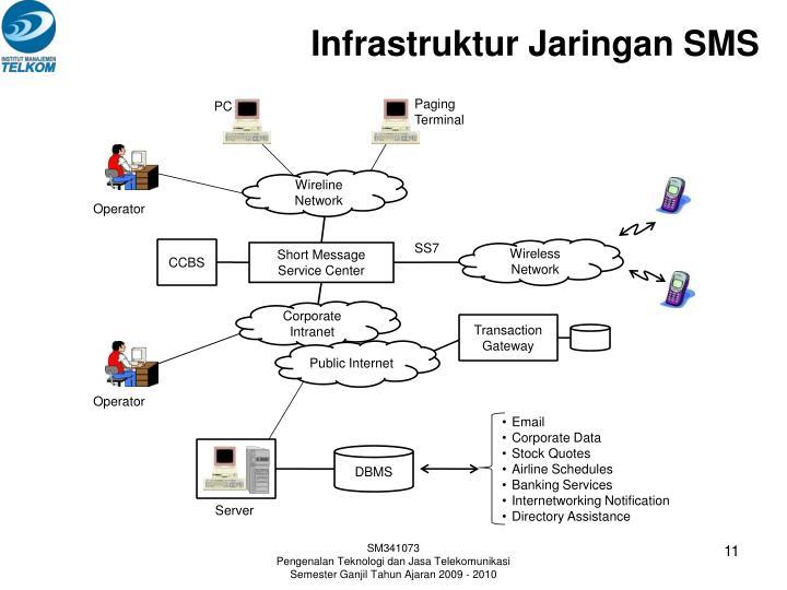 Infrastruktur Jaringan SMS
