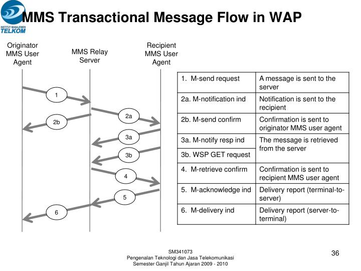 MMS Transactional Message Flow in WAP