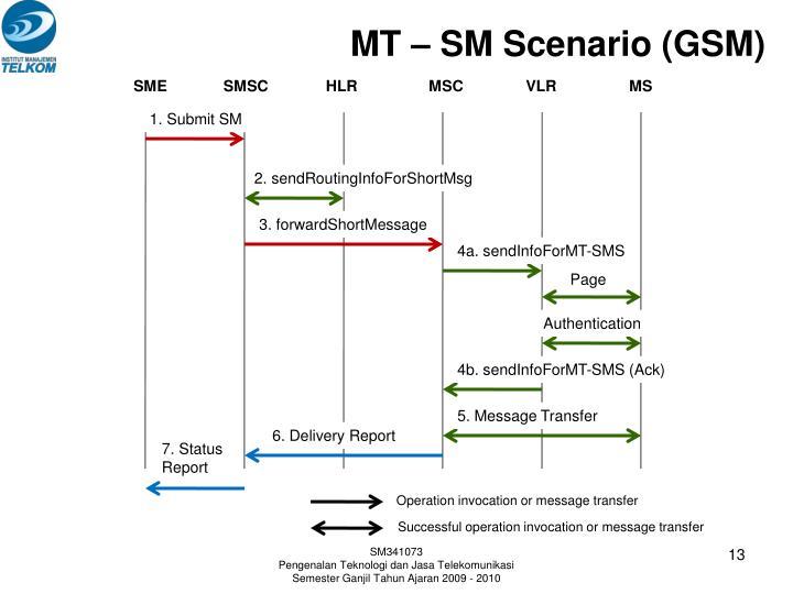 MT – SM Scenario (GSM)