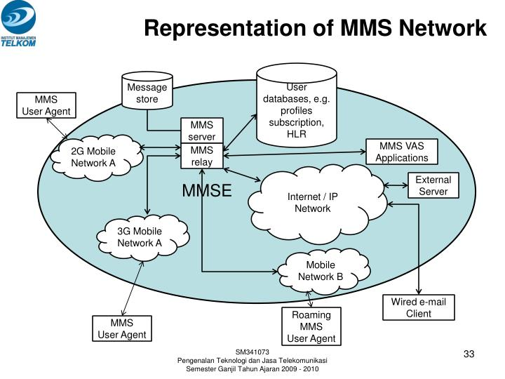 Representation of MMS Network