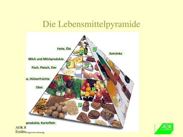 Die Lebensmittelpyramide