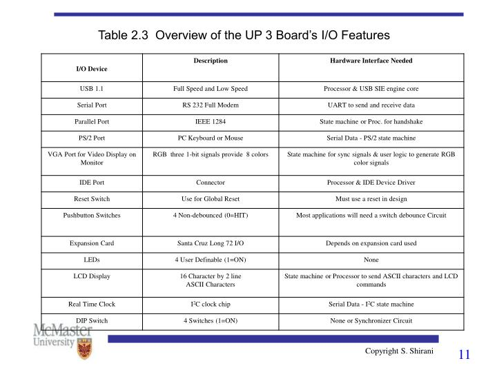 Table 2.3  Overview of the UP 3 Board's I/O Features