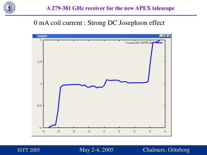 0 mA coil current : Strong DC Josephson effect