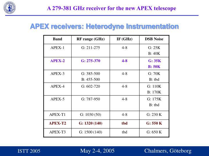 APEX receivers: Heterodyne Instrumentation