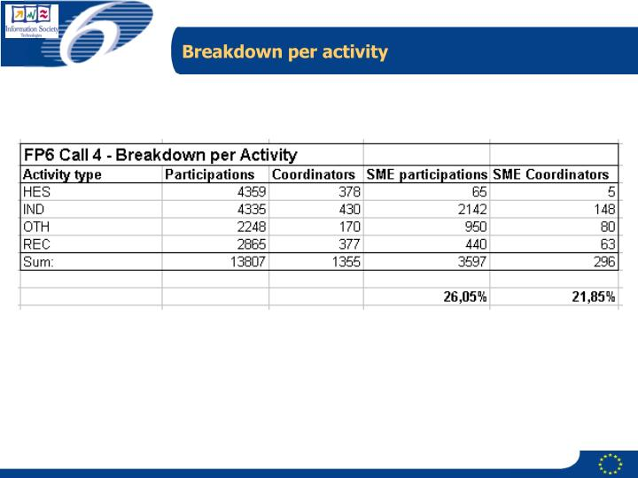Breakdown per activity