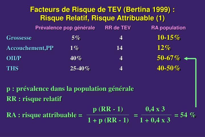 Facteurs de Risque de TEV (Bertina 1999) :