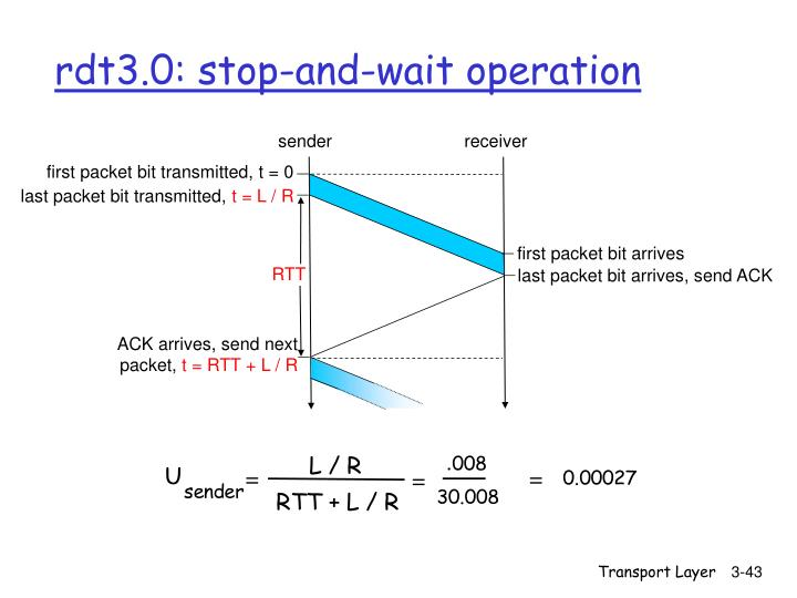 rdt3.0: stop-and-wait operation