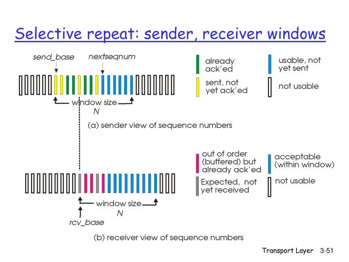 Selective repeat: sender, receiver windows