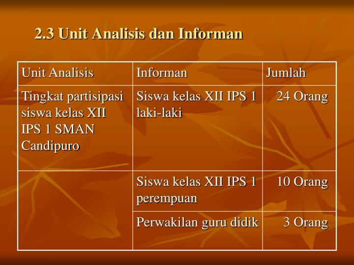 2.3 Unit Analisis dan Informan