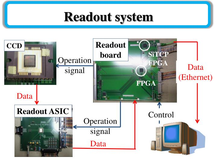 Readout system