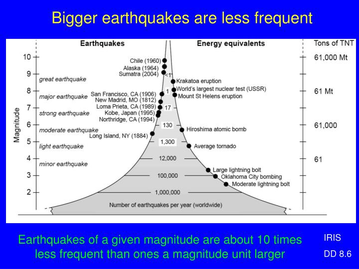Bigger earthquakes are less frequent
