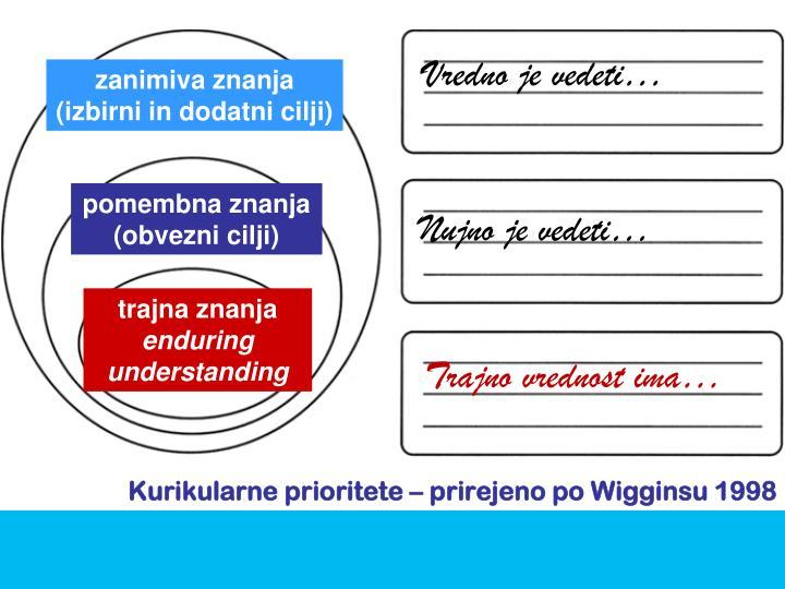 Kurikularne prioritete – prirejeno po Wigginsu 1998