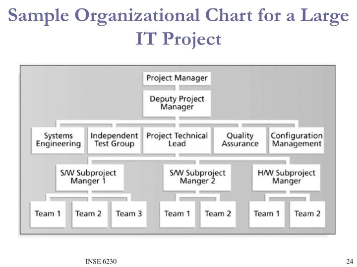 Sample Organizational Chart for a Large IT Project